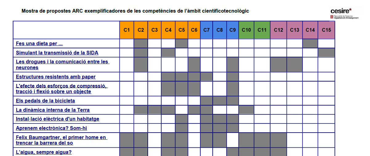 captura ARC-competencies